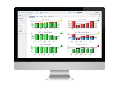 Qual@xy Dashboard, l'outils des manager, permet de visualiser les kpi par objet