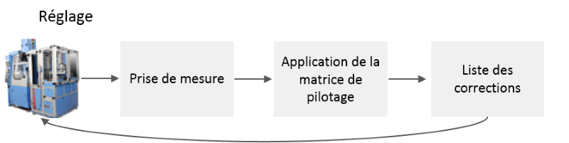 Une matrice de pilotage modélise les liens entre les paramètres de la machine et les cotes de la pièce fabriquée.