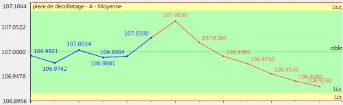 carte de contrôle (issue de Qualaxy SPC, le module SPC de la Suite Qualaxy par Infodream, expert en maîtrise des procédés industriels) montrant une tendance décroissante et pouvant déclencher une alarme (ou alerte) statistique.