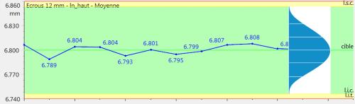 Illustration des limites de contrôle calculées de manière historique ou statistique. Image issue de Qualaxy SPC, le module SPC de la Suite Qualaxy par Infodream, expert en maîtrise des procédés industriels.