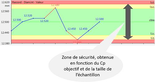 Illustration (issue de Qualaxy SPC, le module SPC de la Suite Qualaxy par Infodream, expert en maîtrise des procédés industriels) des limites de contrôle calculées de manière arbitraire à partir d'objectifs de capabilité. Les points hors tolérance peuvent déclencher des alarmes (ou alertes) statistiques.