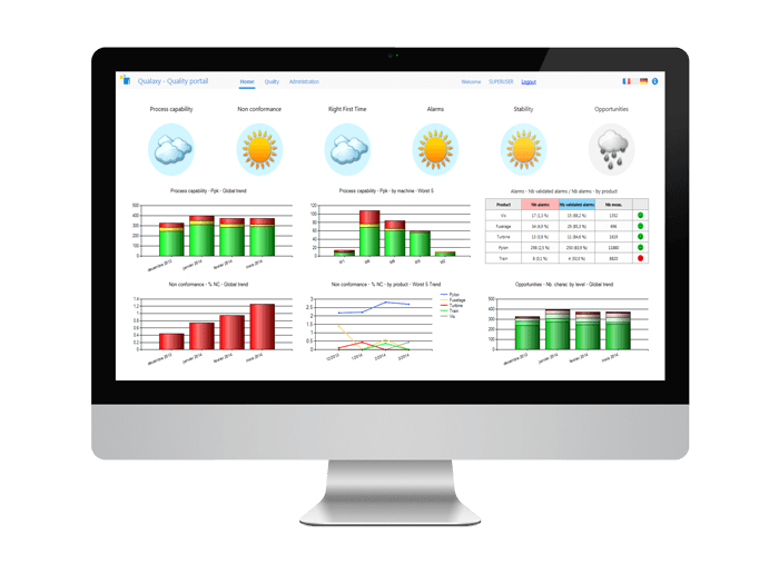 Qual@xy Dashboard permet de visualiser les kpi qualité.