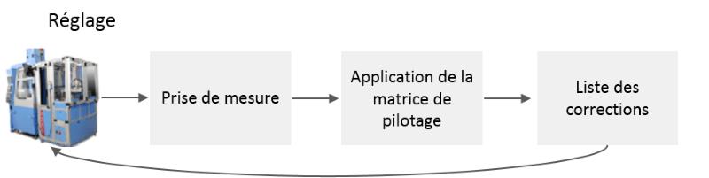 Pilotage matriciel reglage machine
