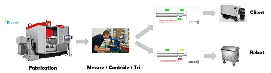Schéma du process de contrôle